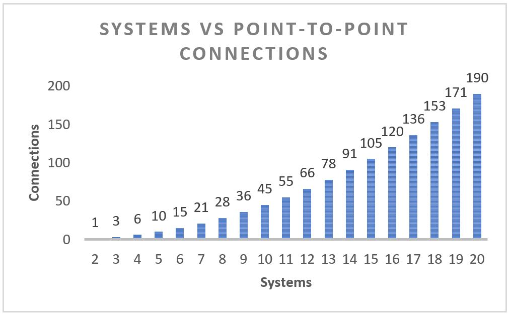 Systems vs point-to-point connections