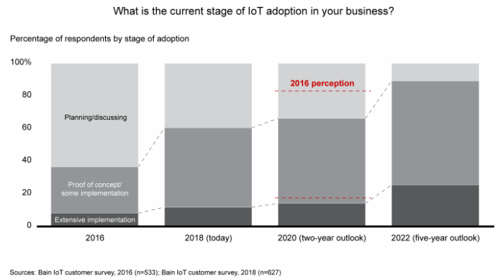 Stages of IoT adaption
