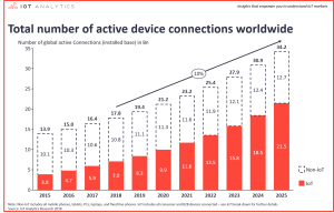 Total number of active device connections worldwide