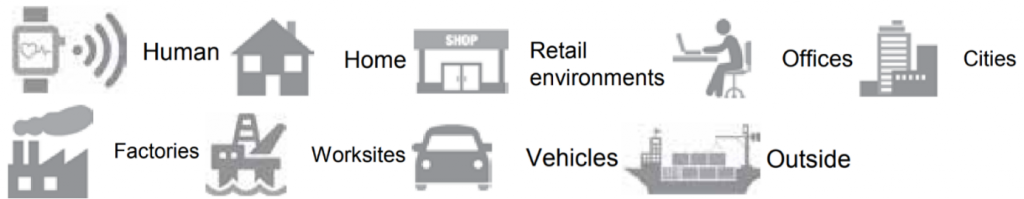 Figure 1. Categorization of settings in which IoT is applied. McKinsey, 2015.