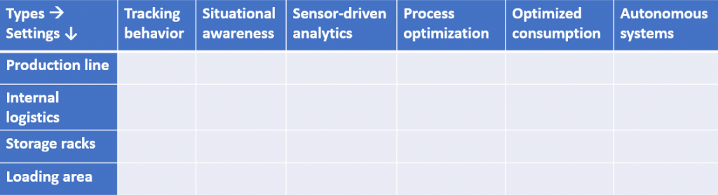 Figure 4. Framework for categorization of IoT applications.