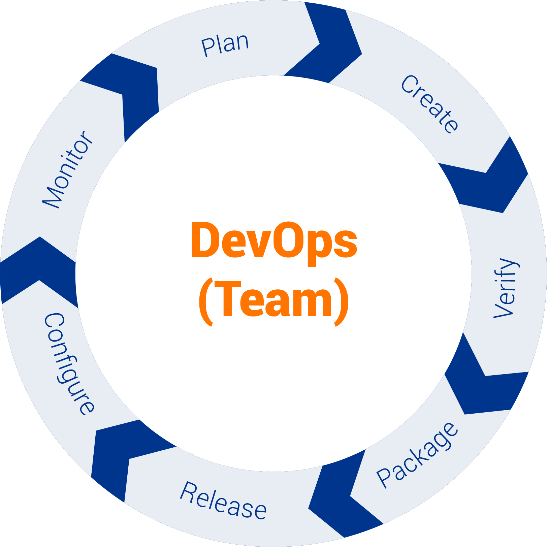 DevOps in low code