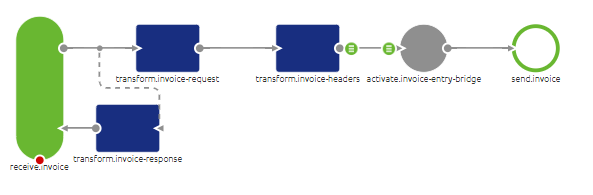 Example of low-code process flow