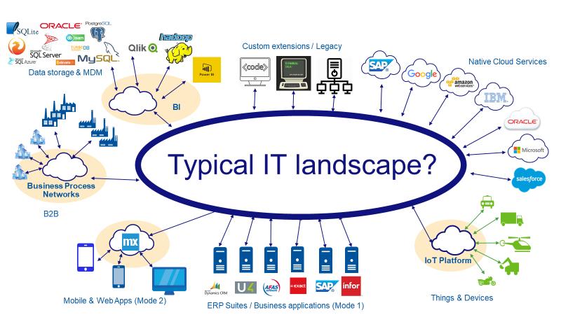 IT landscape